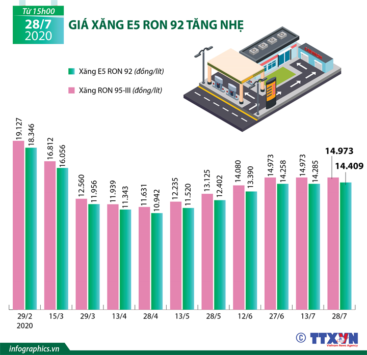 Giá xăng E5 RON 92 tăng nhẹ