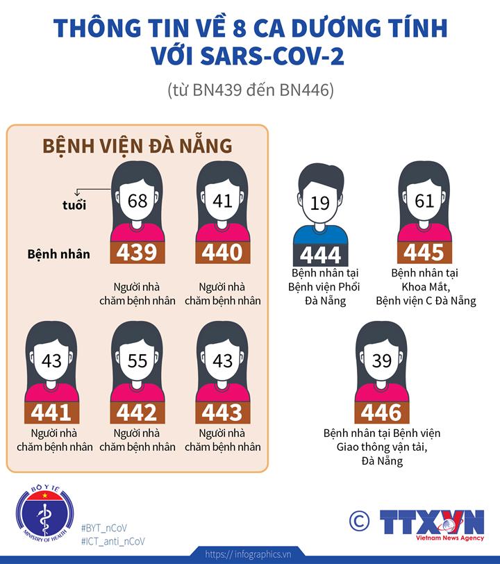 Thông tin về 8 ca dương tính với Sars-CoV-2 (từ BN439 đến BN446)