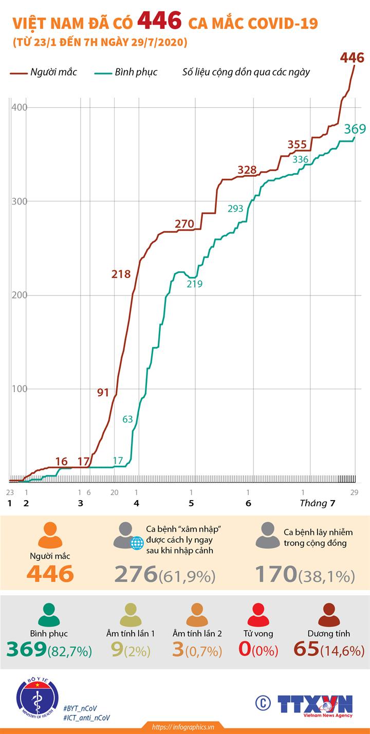 Việt Nam đã có 446 ca mắc COVID-19 (từ 23/1 đến 7h ngày 29/7/2020)