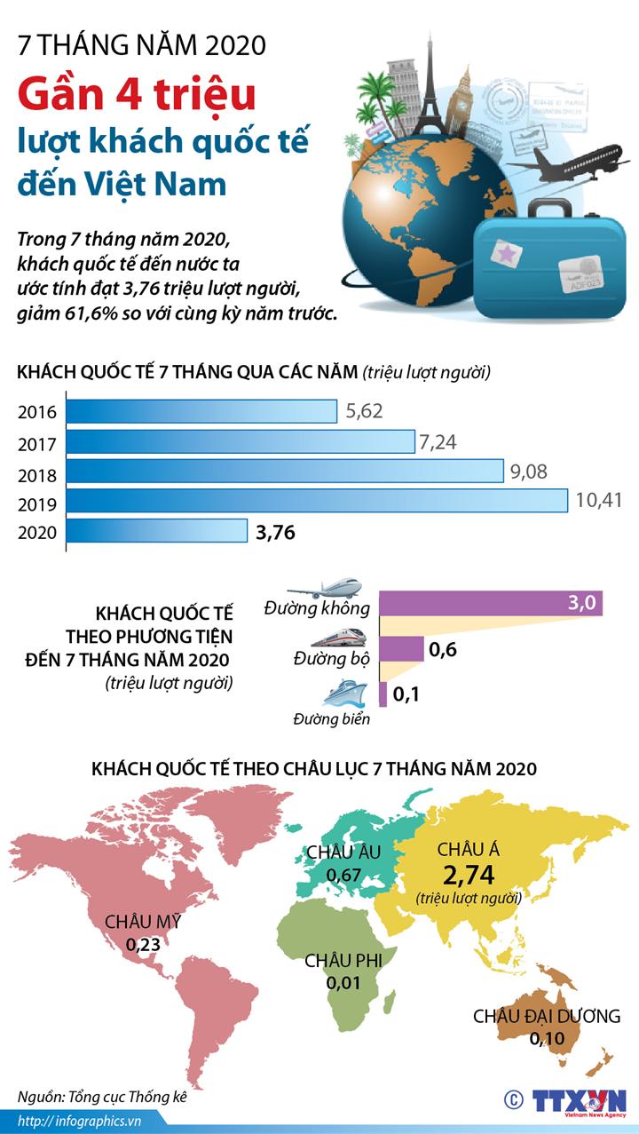 7 tháng năm 2020: Gần 4 triệu lượt khách quốc tế đến Việt Nam