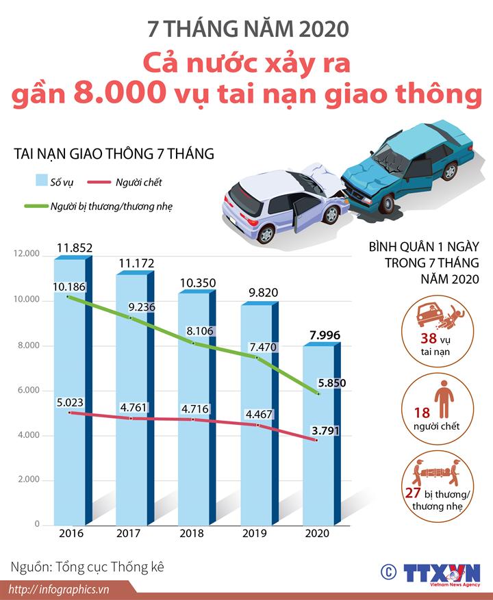 7 tháng năm 2020: Cả nước xảy ra gần 8.000 vụ tai nạn giao thông