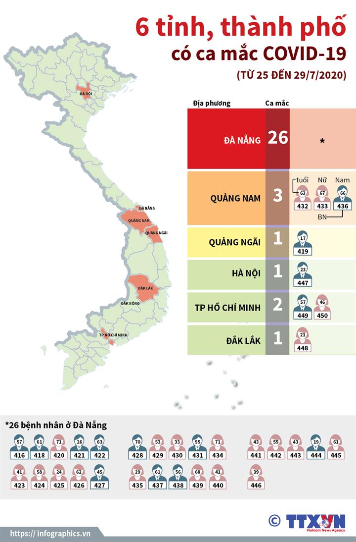 6 tỉnh, thành phố có ca mắc COVID-19 (Từ 25 đến 29/7/2020)