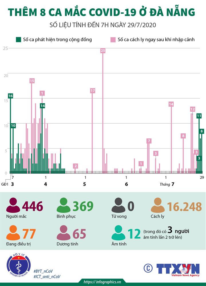 Thêm 8 ca mắc COVID-19 ở Đà Nẵng (số liệu tính đến 7h ngày 29/7/2020)