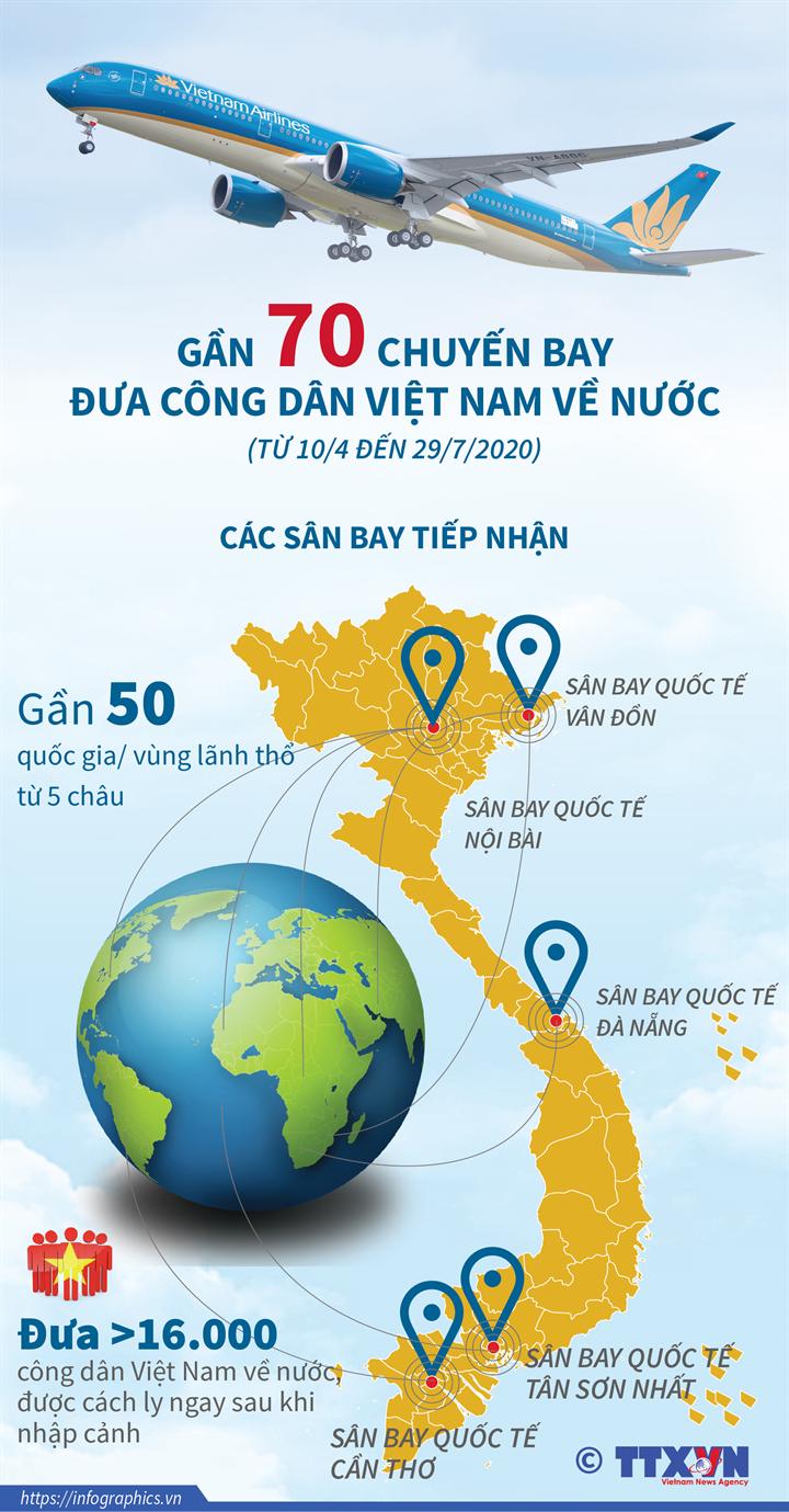 Gần 70 chuyến bay đưa công dân Việt Nam về nước (từ 10/4-29/7/2020)