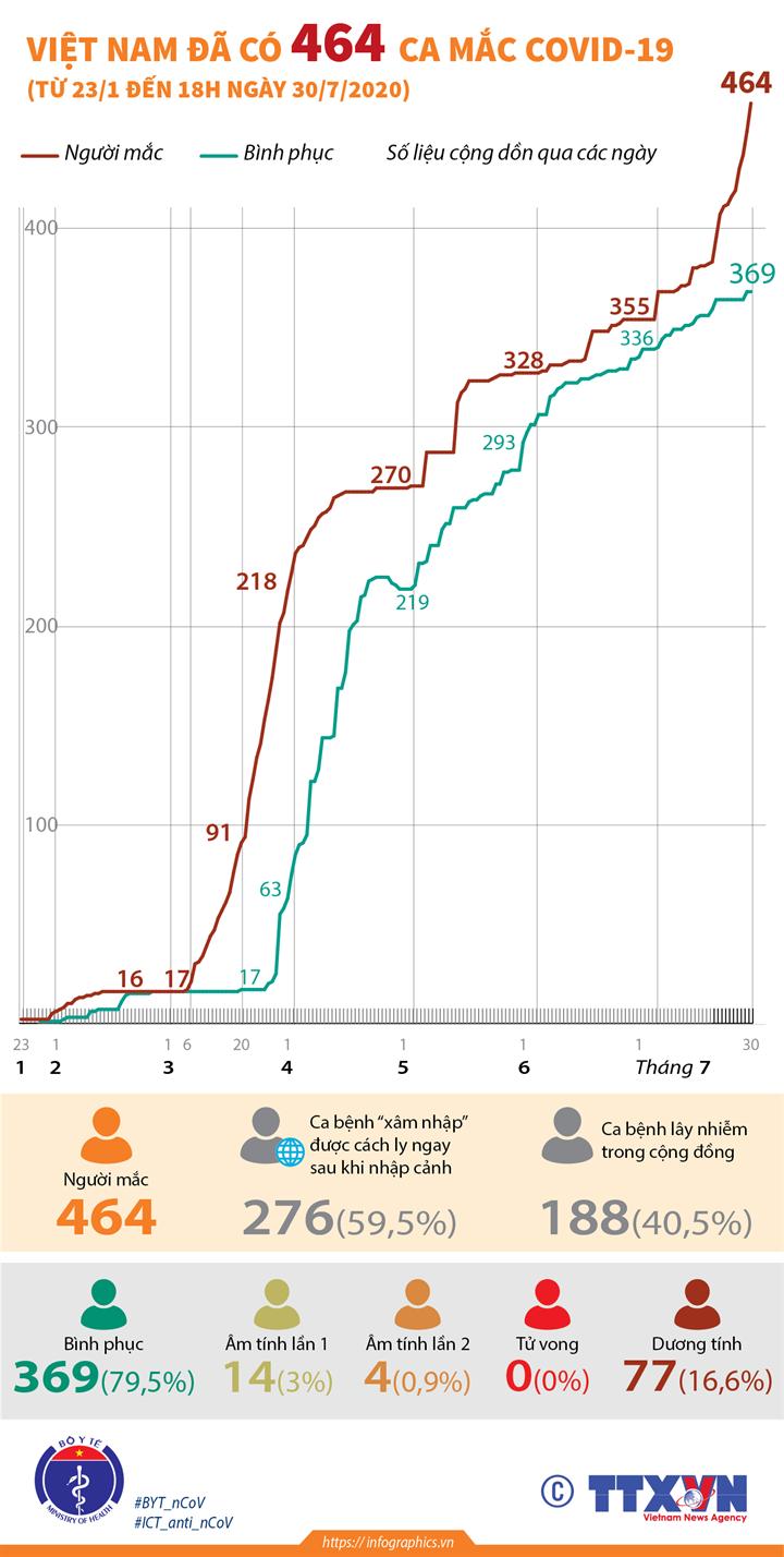 Việt Nam đã có 464 ca mắc COVID-19 (từ 23/1 đến 18h ngày 30/7/2020)