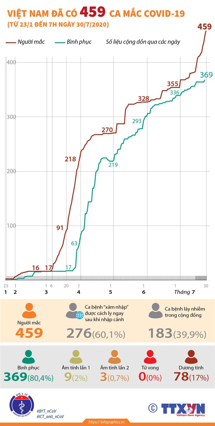 Việt Nam đã có 459 ca mắc COVID-19 (từ 23/1 đến 7h ngày 30/7/2020)