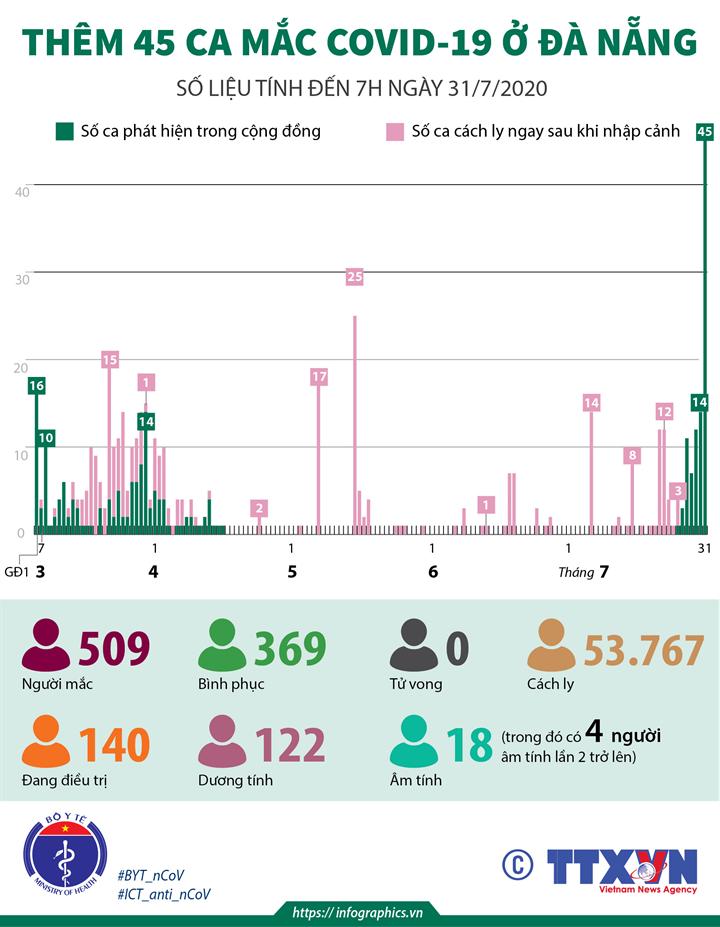 Thêm 45 ca mắc COVID-19 ở Đà Nẵng   (số liệu tính đến 7h ngày 31/7/2020)