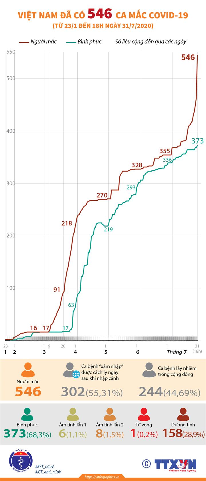Việt Nam đã có 546 ca mắc COVID-19 (từ 23/1 đến 18h ngày 31/7/2020)