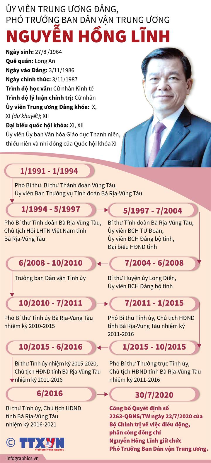 Ủy viên Trung ương Đảng, Phó Trưởng Ban Dân vận Trung ương Nguyễn Hồng Lĩnh