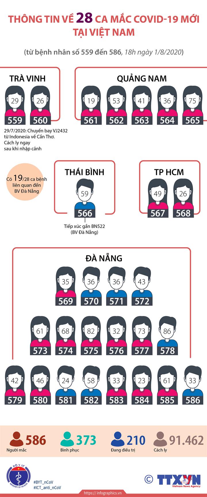 Thông tin 28 ca mắc COVID-19 mới tại Việt Nam  (Từ BN559 đến BN586, 18h ngày 1/8/2020)