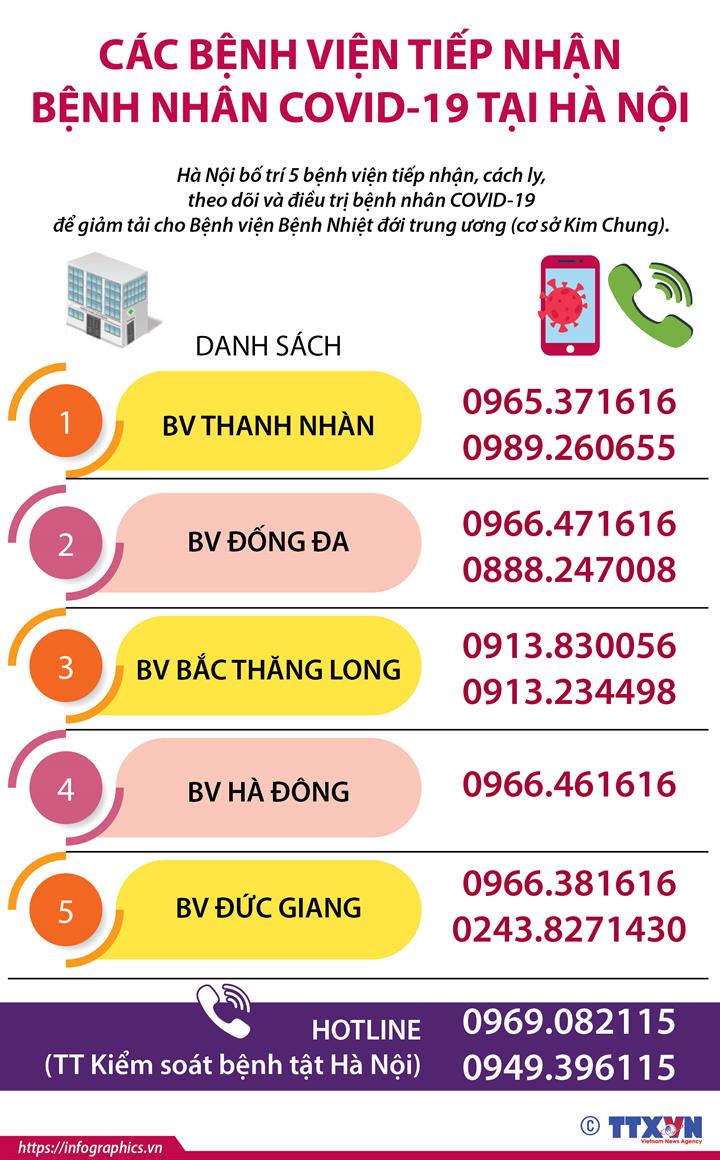 Các bệnh viện tiếp nhận bệnh nhân COVID-19 tại Hà Nội