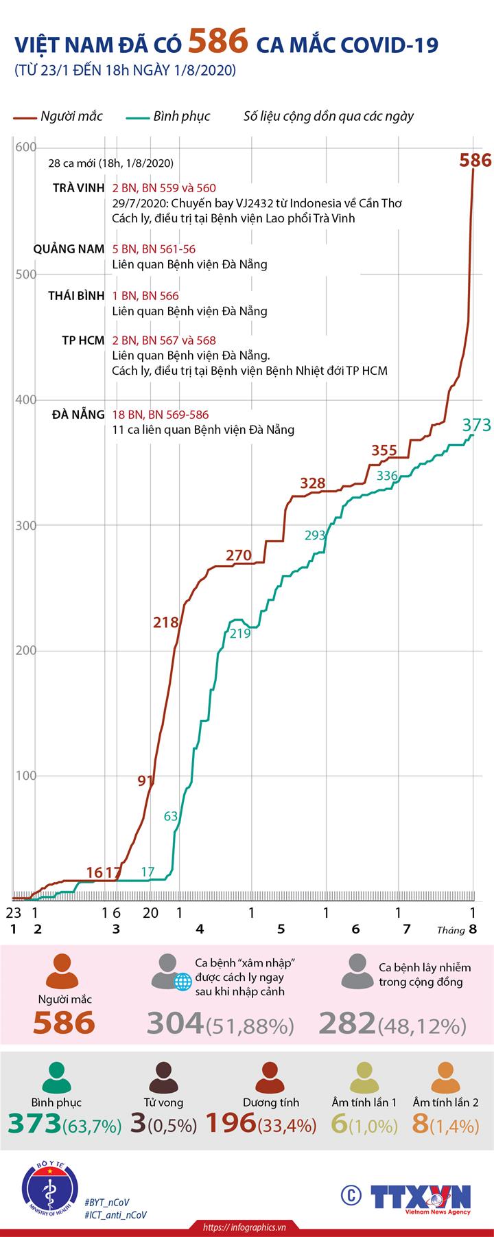 Việt Nam đã có 586 ca mắc COVID-19 (từ 23/1 đến 18h ngày 1/8/2020)