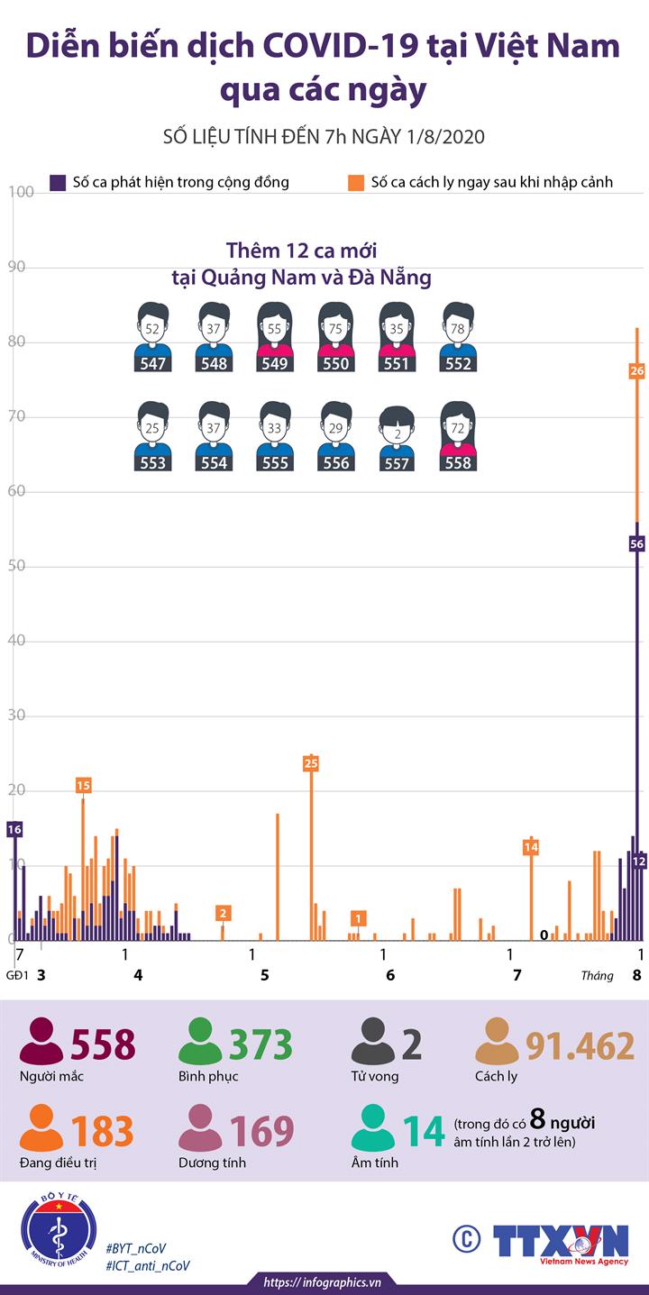 Diễn biến dịch COVID-19 qua các ngày (số liệu tính đến 7h ngày 1/8/2020)