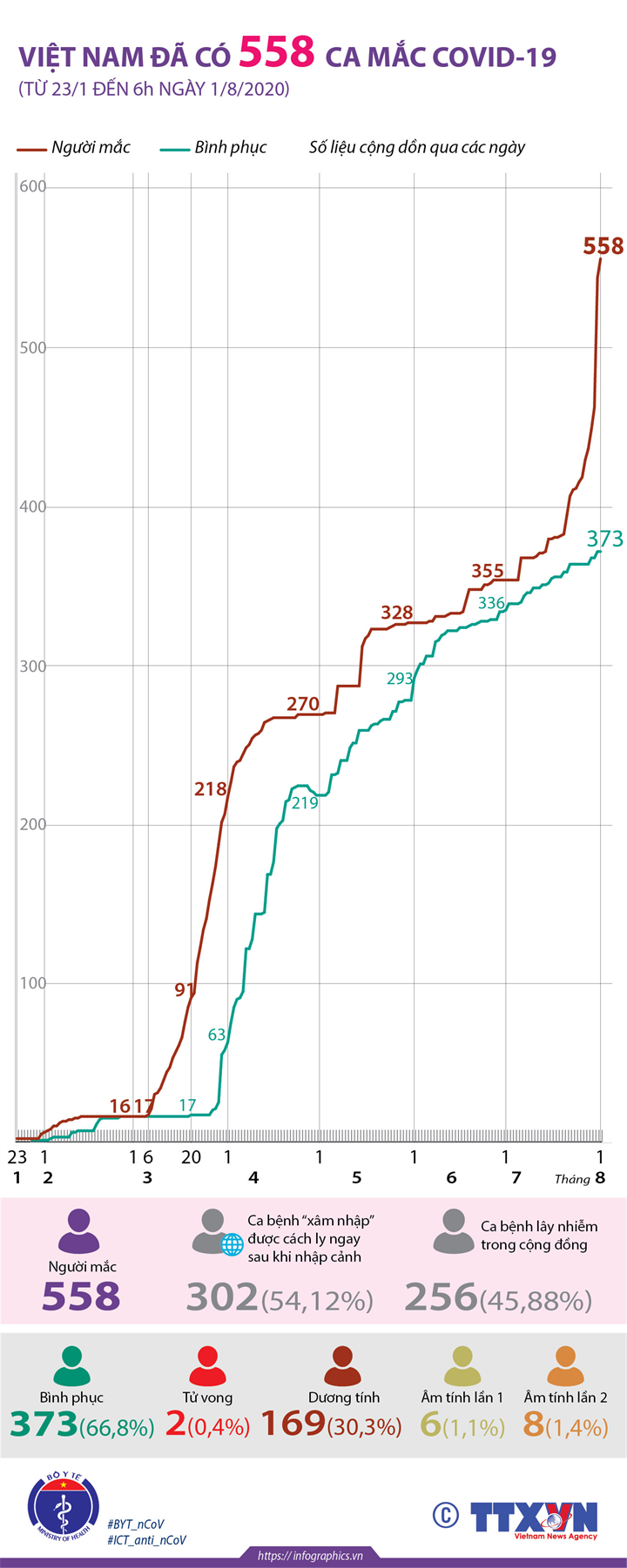 Việt Nam đã có 558 ca mắc COVID-19 (từ 23/1 đến 6h ngày 1/8/2020)