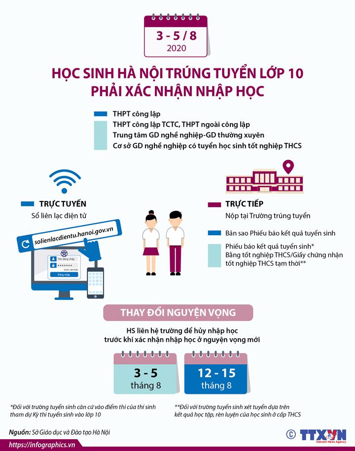 Từ ngày 3-5/8/2020, học sinh Hà Nội trúng tuyển lớp 10 phải xác nhận nhập học