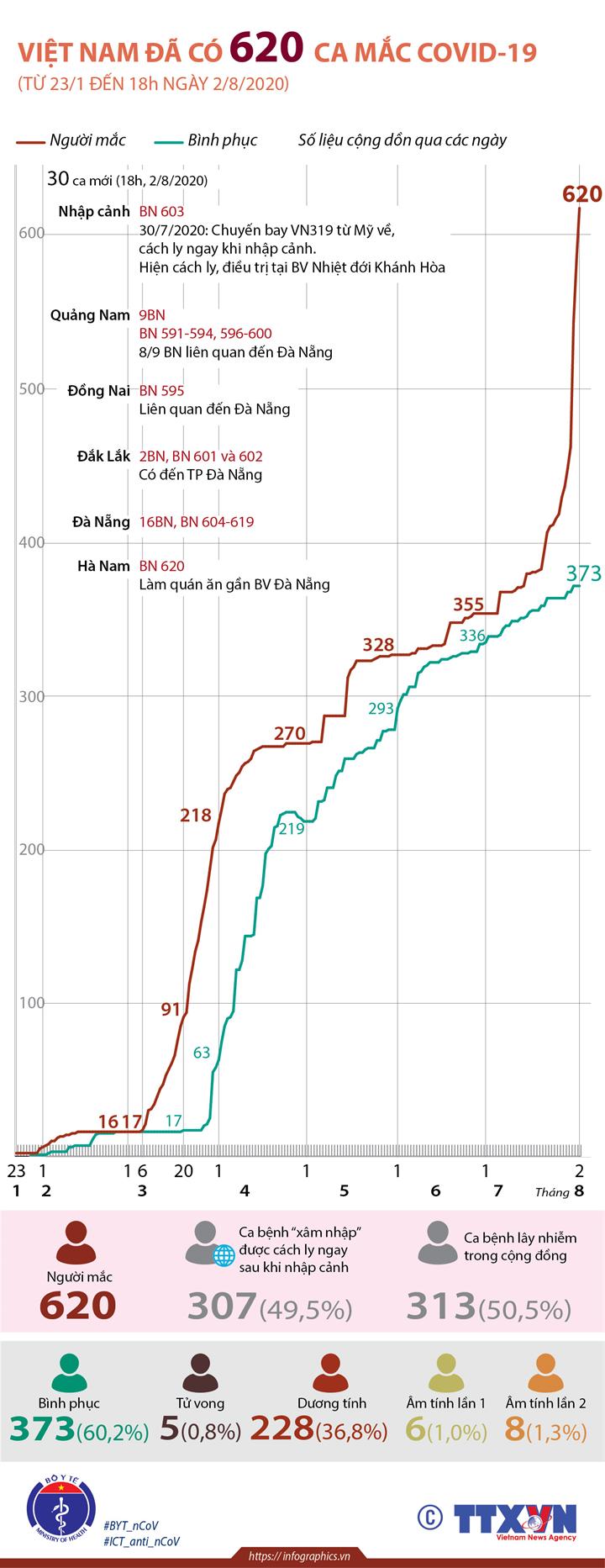 Việt Nam đã có 620 ca mắc COVID-19 (từ 23/1 đến 18h ngày 2/8/2020)