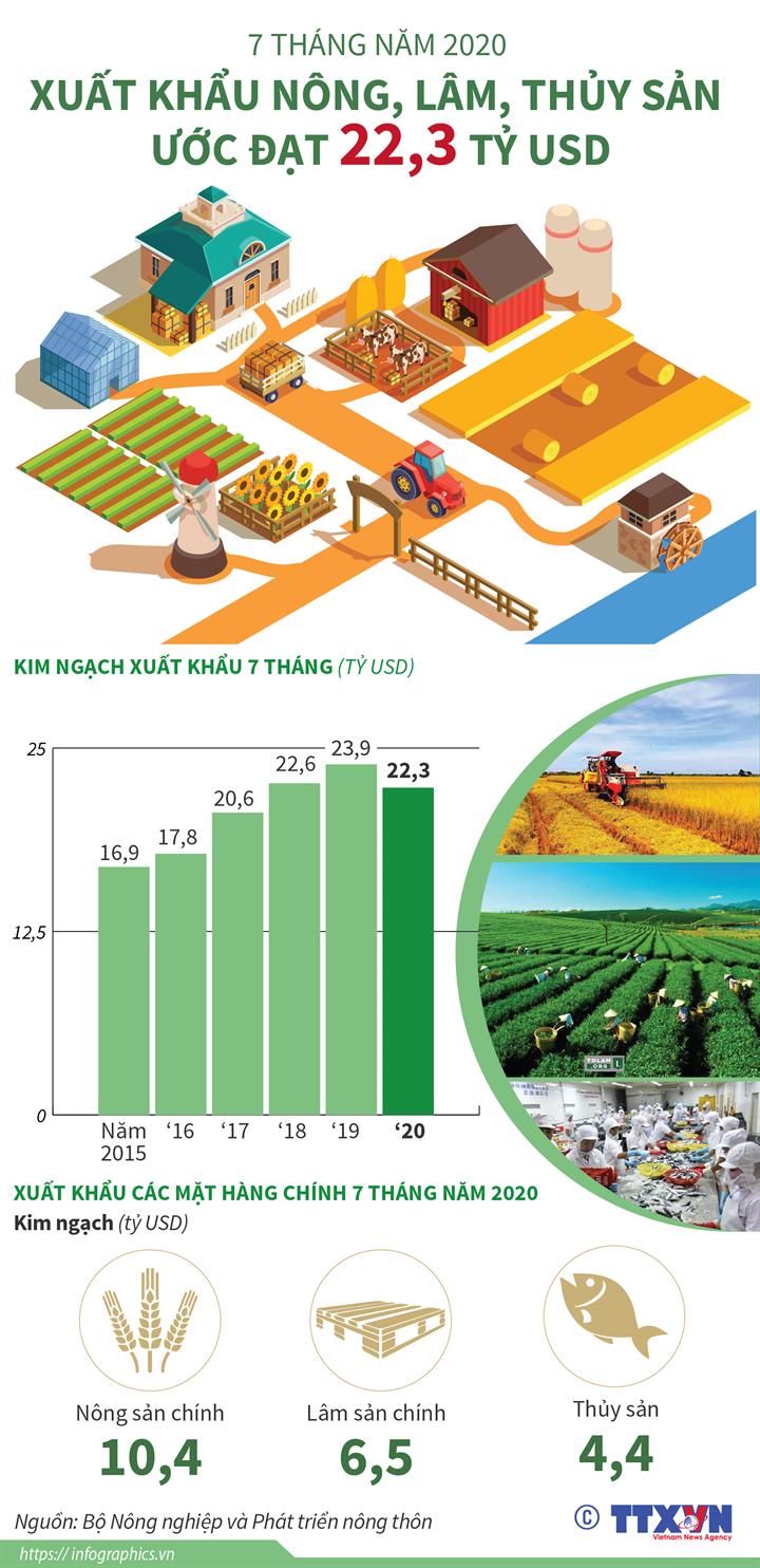 7 tháng năm 2020: Xuất khẩu nông, lâm, thủy sản ước đạt 22,3 tỷ USD