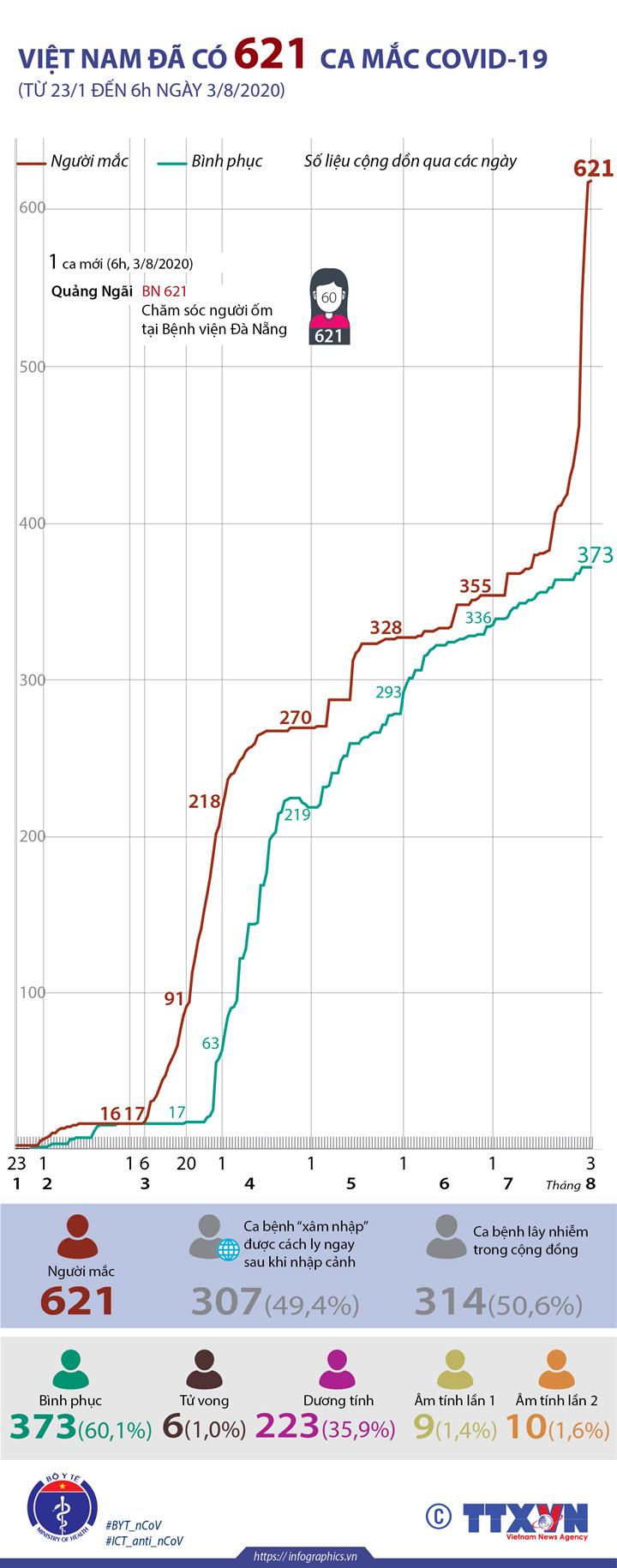 Việt Nam đã có 621 ca mắc COVID-19 (từ 23/1 đến 6h ngày 3/8/2020)
