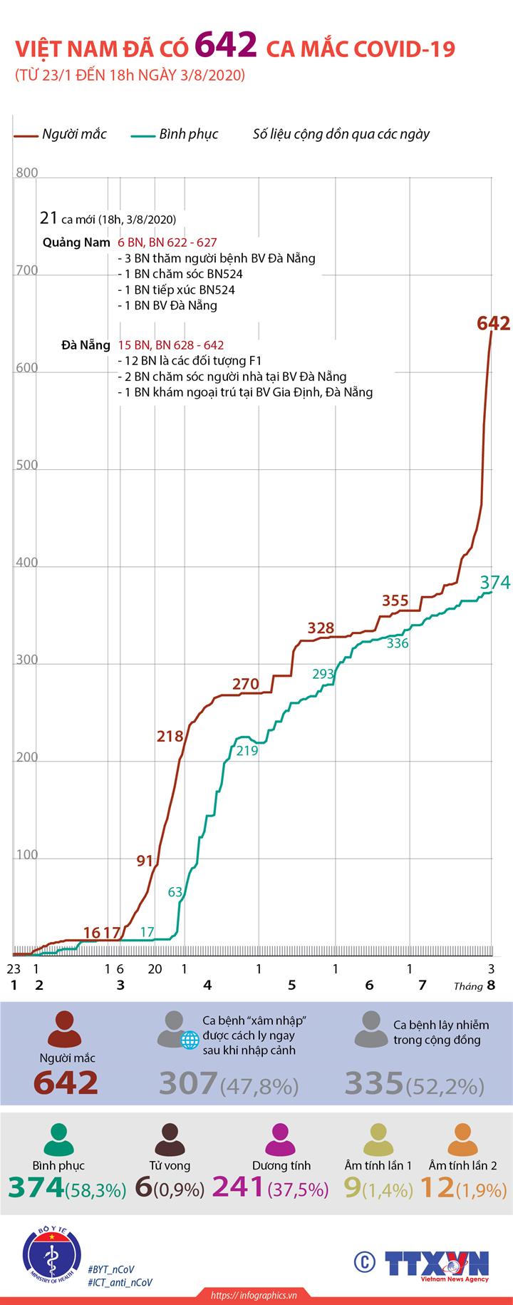 Việt Nam đã có 642 ca mắc COVID-19 (từ 23/1 đến 18h ngày 3/8/2020)
