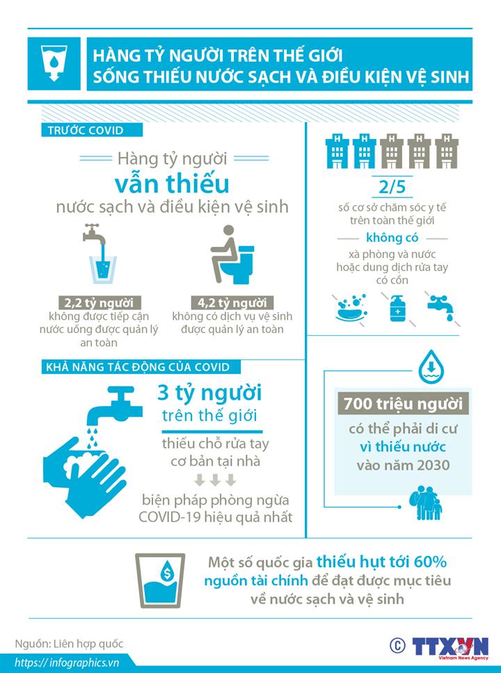 Hàng tỷ người trên thế giới sống thiếu nước sạch và điều kiện vệ sinh