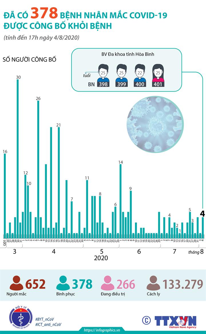 Đã có 378 bệnh nhân mắc COVID-19 được công bố khỏi bệnh (tính đến 17h ngày 4/8/2020)