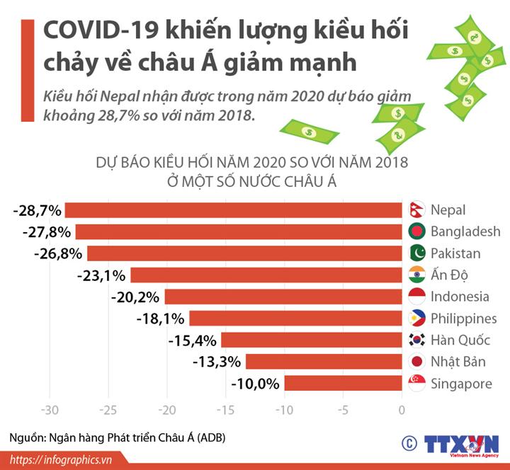 COVID-19 khiến lượng kiều hối chảy về châu Á giảm mạnh