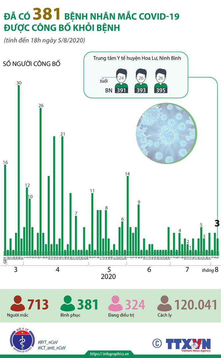 Đã có 381 bệnh nhân mắc COVID-19 được công bố khỏi bệnh (đến 18h ngày 5/8/2020)