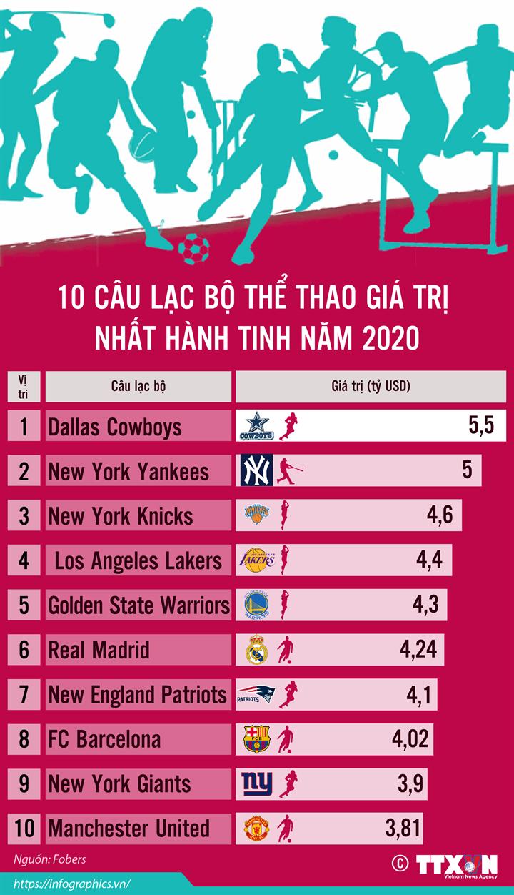 10 câu lạc bộ thể thao giá trị nhất hành tinh năm 2020