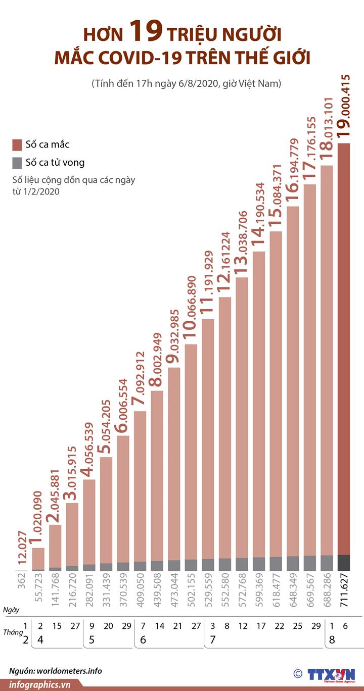 Hơn 19 triệu người mắc COVID-19 trên thế giới  (từ ngày 1/2 đến 17h ngày 6/8/2020)