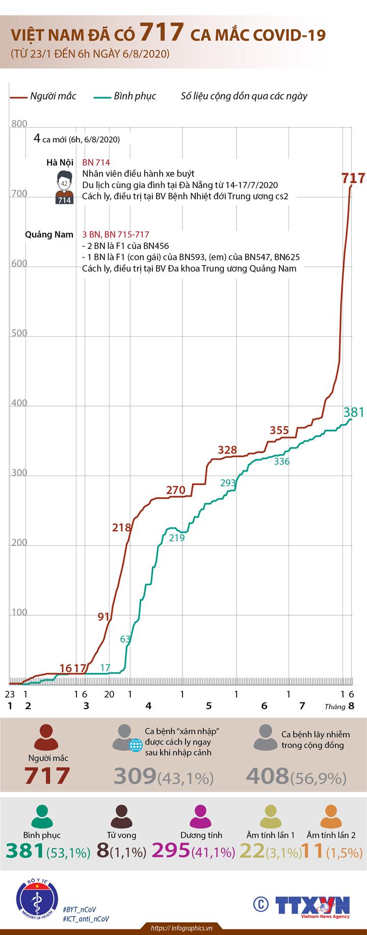 Việt Nam đã có 717 ca mắc COVID-19 (từ 23/1 đến 6h ngày 6/8/2020)
