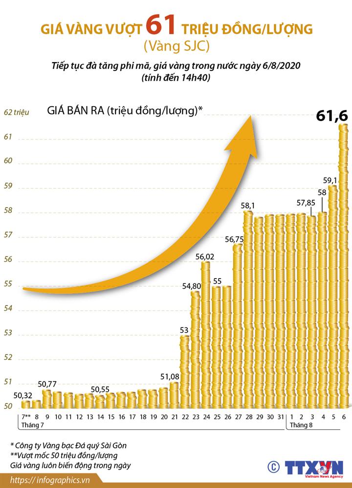 Giá vàng vượt 61 triệu đồng/lượng (Vàng SJC)