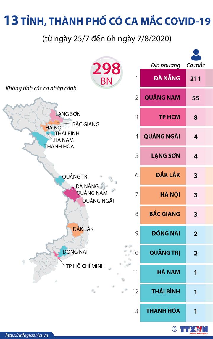 13 tỉnh, thành phố có ca mắc COVID-19 (từ ngày 25/7 đến 6h ngày 7/8/2020)