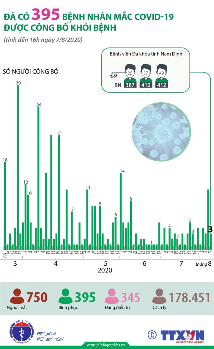 Đã có 395 bệnh nhân mắc COVID-19 được công bố khỏi bệnh (tính đến 16h ngày 7/8/2020)