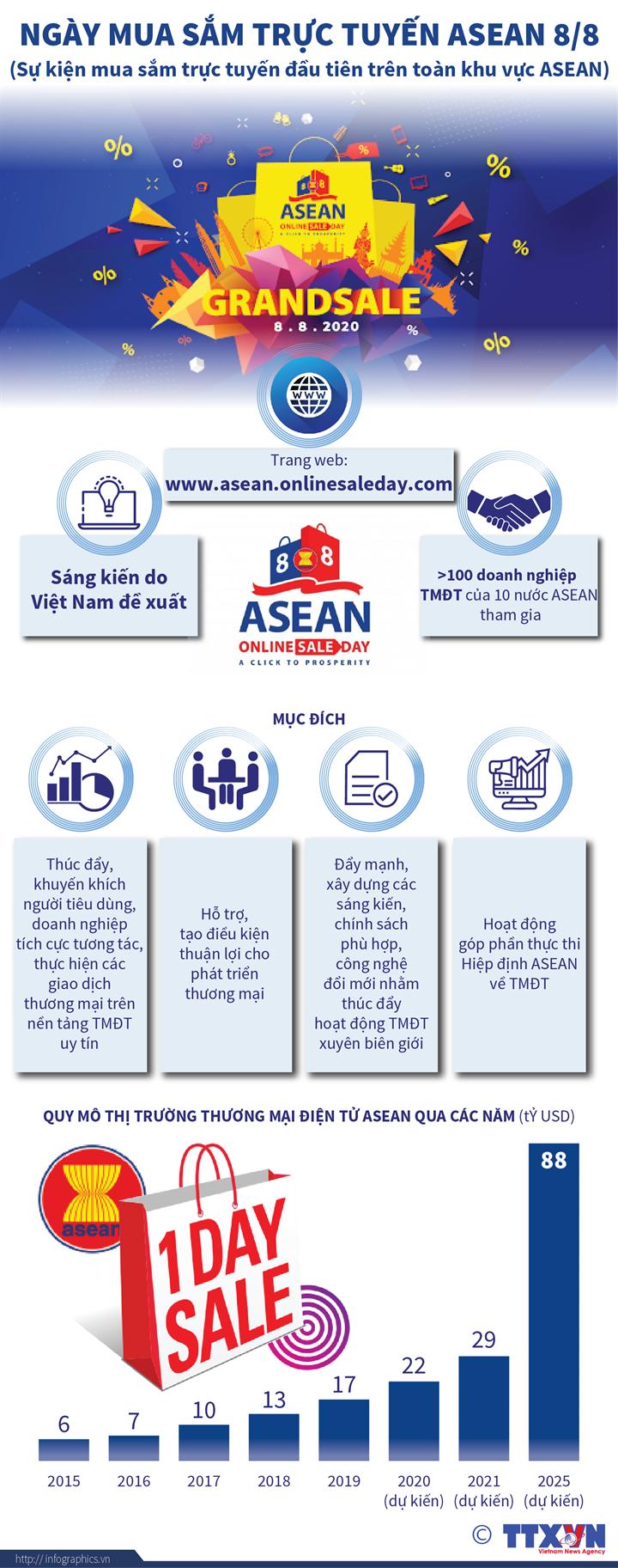 Ngày mua sắm trực tuyến ASEAN 8/8: Sự kiện mua sắm trực tuyến đầu tiên trên toàn khu vực ASEAN