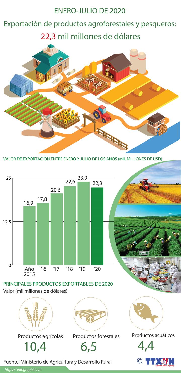 Exportación de productos agroforestales y pesqueros: 22,3 mil millones de dólares