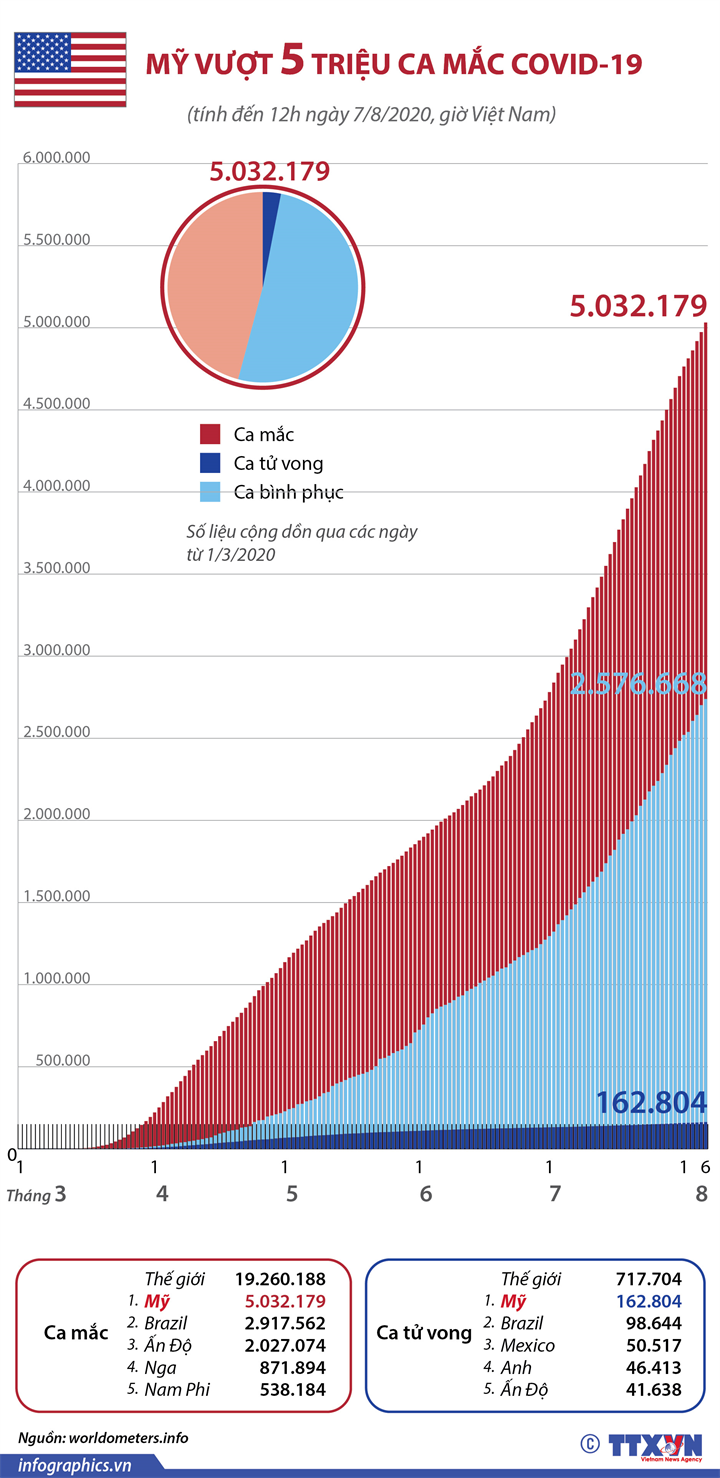 Mỹ vượt 5 triệu ca mắc COVID-19