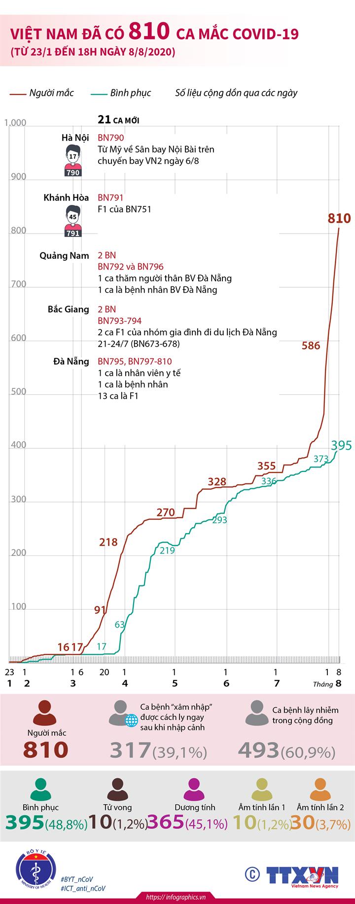 Việt Nam đã có 810 ca mắc COVID-19 (từ 23/1 đến 18h ngày 8/8/2020)