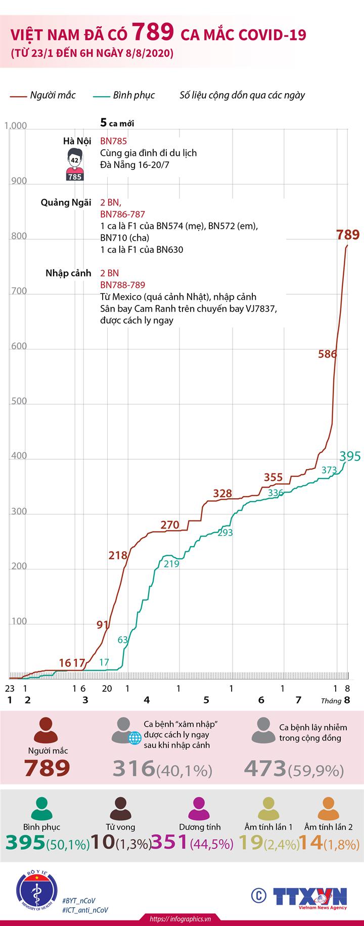Việt Nam đã có 789 ca mắc COVID-19 (từ 23/1 đến 6h ngày 8/8/2020)