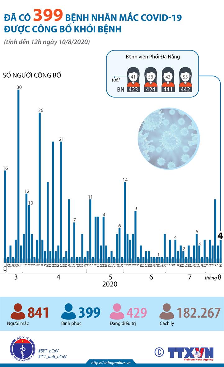 Đã có 399 bệnh nhân mắc COVID-19 được công bố khỏi bệnh (đến 12h ngày 10/8/2020)