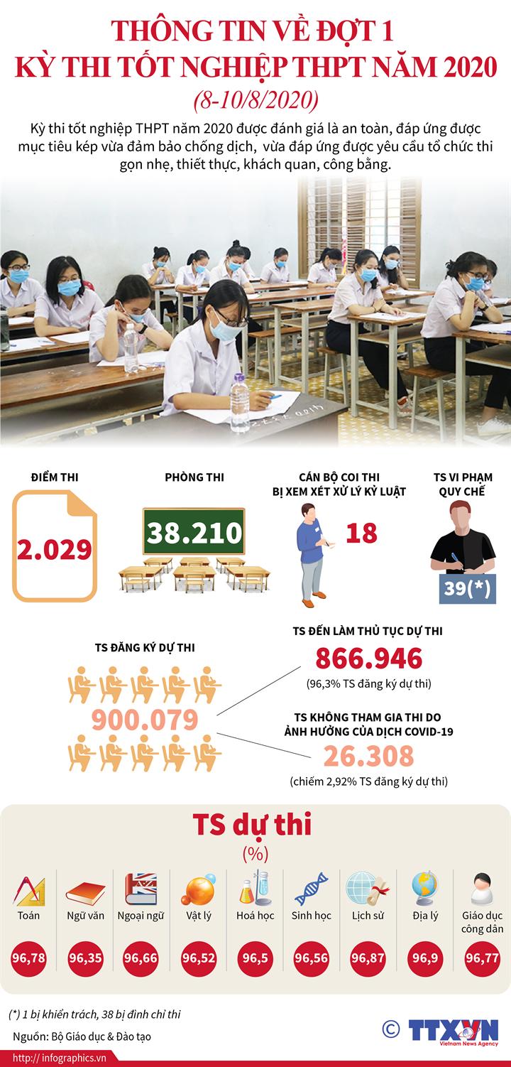 Thông tin về Đợt 1 kỳ thi tốt nghiệp THPT năm 2020 (8-10/8/2020)