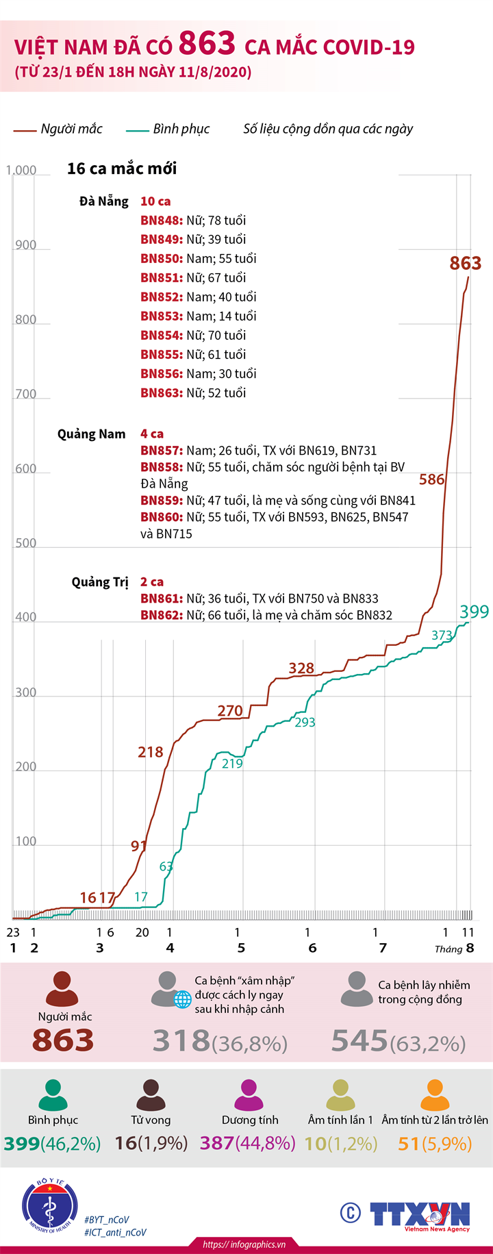 Việt Nam đã có 863 ca mắc COVID-19 (từ 23/1 đến 18h ngày 11/8/2020)