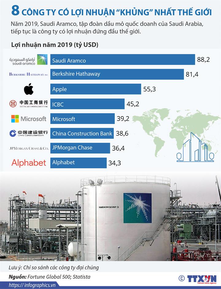 """8 công ty có lợi nhuận """"khủng"""" nhất thế giới"""