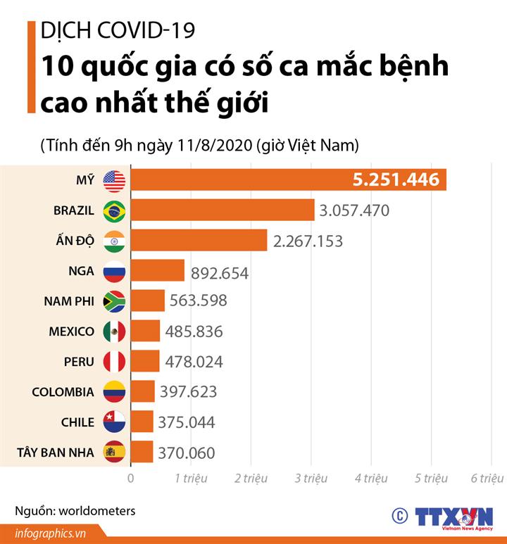 Dịch COVID-19: 10 quốc gia có số ca mắc bệnh cao nhất thế giới (đến 9h ngày 11/8/2020, giờ VN)