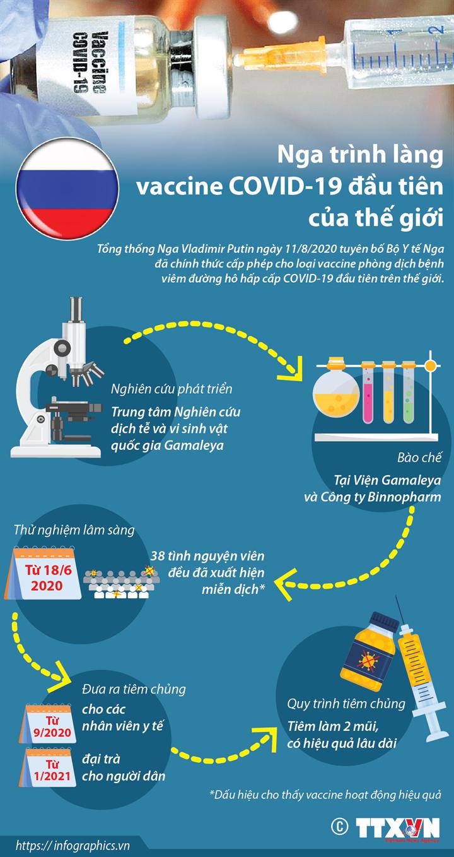 Nga trình làng vaccine COVID-19 đầu tiên của thế giới