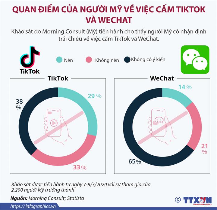 Quan điểm của người Mỹ về việc cấm TikTok và WeChat