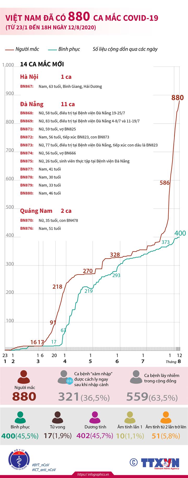 Việt Nam đã có 880 ca mắc COVID-19 (từ 23/1 đến 18h ngày 12/8/2020)