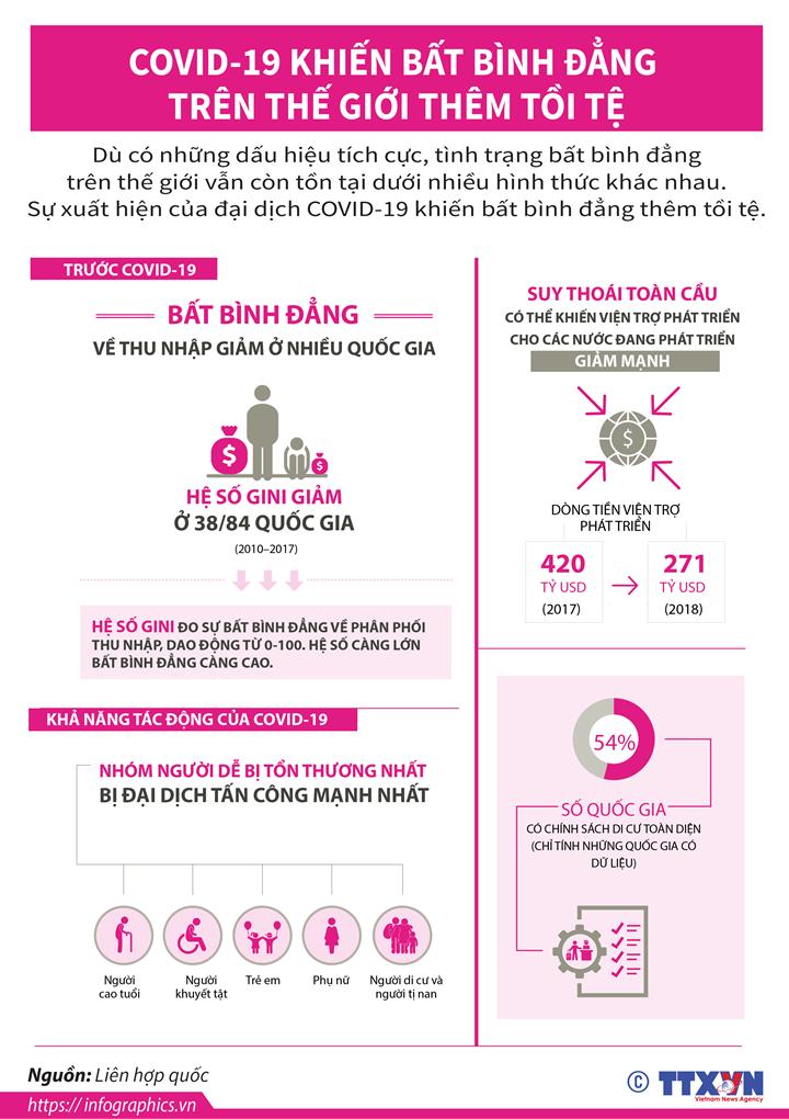 COVID-19 khiến bất bình đẳng trên thế giới thêm tồi tệ