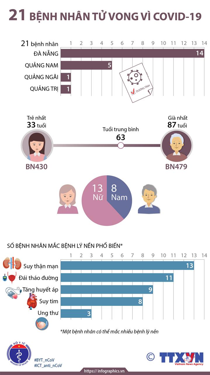 21 bệnh nhân tử vong vì COVID-19