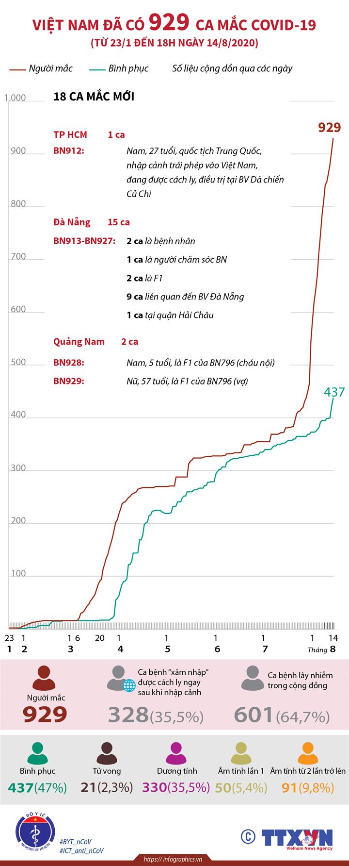 Việt Nam đã có 929 ca mắc COVID-19 (từ 23/1 đến 18h ngày 14/8/2020)