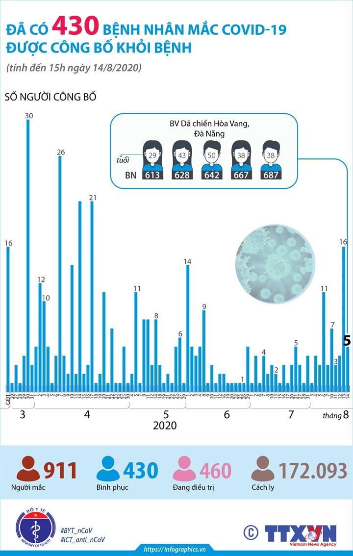 Đã có 430 bệnh nhân mắc COVID-19 được công bố khỏi bệnh (đến 15h ngày 14/8/2020)